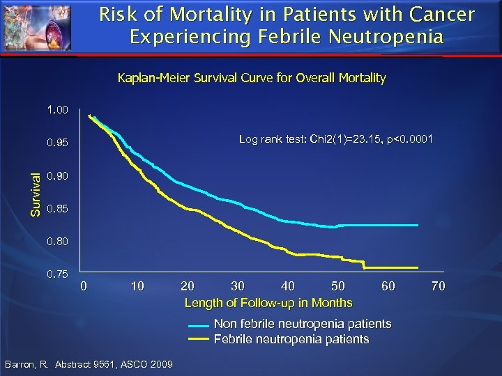 Risk of Mortality in Patients with Cancer Experiencing Febrile Neutropenia Kaplan-Meier Survival Curve for