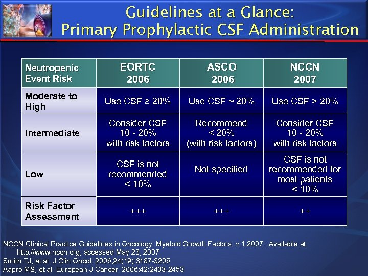 Guidelines at a Glance: Primary Prophylactic CSF Administration Neutropenic Event Risk EORTC 2006 ASCO
