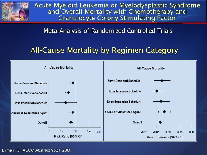 Acute Myeloid Leukemia or Myelodysplastic Syndrome and Overall Mortality with Chemotherapy and Granulocyte Colony-Stimulating