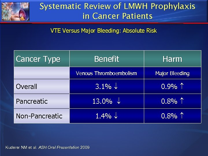 Systematic Review of LMWH Prophylaxis in Cancer Patients VTE Versus Major Bleeding: Absolute Risk