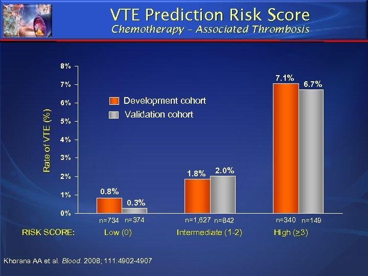 VTE Prediction Risk Score Chemotherapy – Associated Thrombosis 8% 7. 1% 7% Development cohort