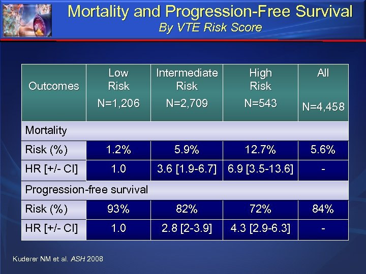 Mortality and Progression-Free Survival By VTE Risk Score Outcomes Low Risk N=1, 206 Intermediate