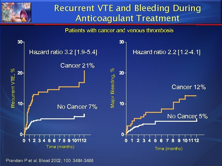 Recurrent VTE and Bleeding During Anticoagulant Treatment Patients with cancer and venous thrombosis 30