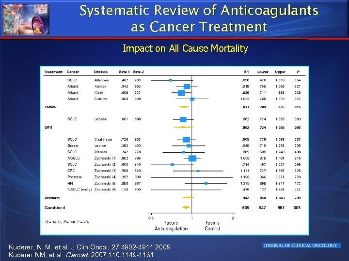 Systematic Review of Anticoagulants as Cancer Treatment Impact on All Cause Mortality Kuderer, N.