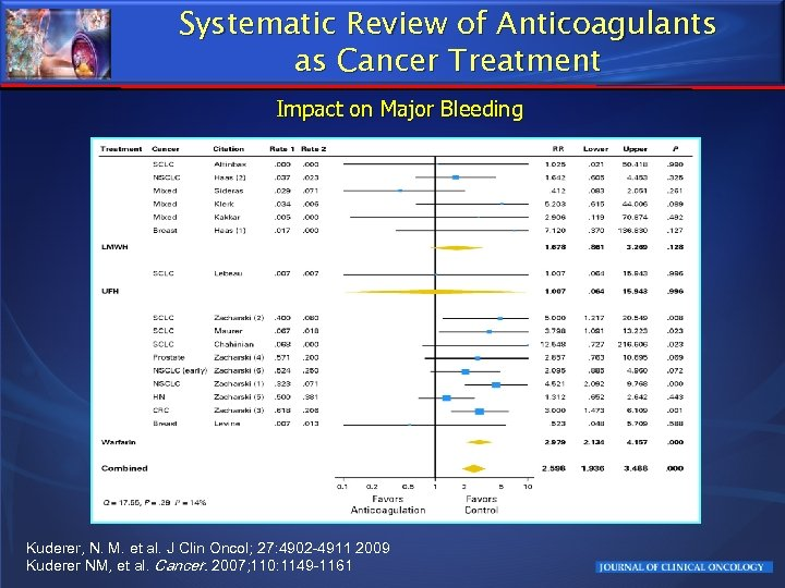 Systematic Review of Anticoagulants as Cancer Treatment Impact on Major Bleeding Kuderer, N. M.
