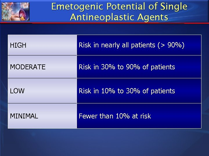 Emetogenic Potential of Single Antineoplastic Agents HIGH Risk in nearly all patients (> 90%)