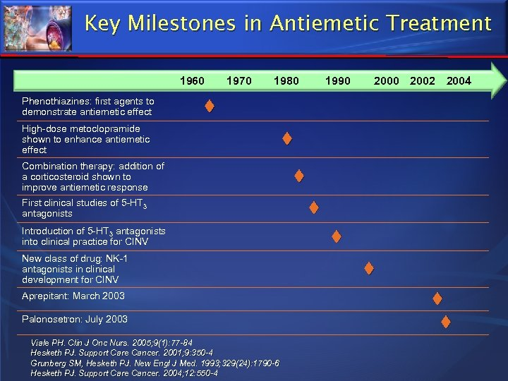 Key Milestones in Antiemetic Treatment 1960 Phenothiazines: first agents to demonstrate antiemetic effect 1970