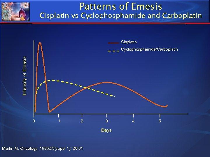 Patterns of Emesis Cisplatin vs Cyclophosphamide and Carboplatin Cisplatin Intensity of Emesis Cyclophosphamide/Carboplatin 0