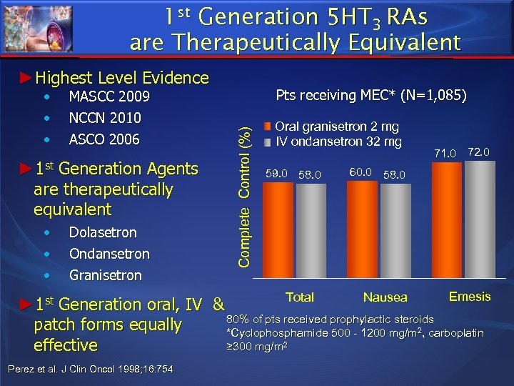 1 st Generation 5 HT 3 RAs are Therapeutically Equivalent ►Highest Level Evidence MASCC
