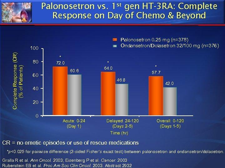 Palonosetron vs. 1 st gen HT-3 RA: Complete Response on Day of Chemo &