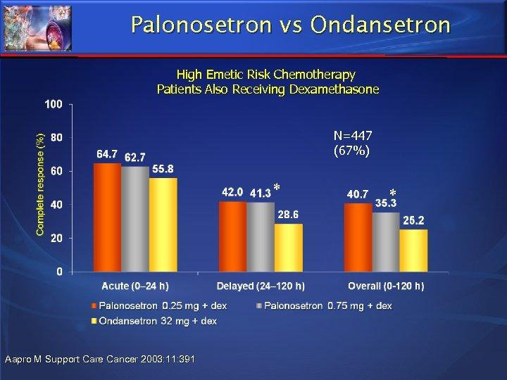 Palonosetron vs Ondansetron High Emetic Risk Chemotherapy Patients Also Receiving Dexamethasone N=447 (67%) *