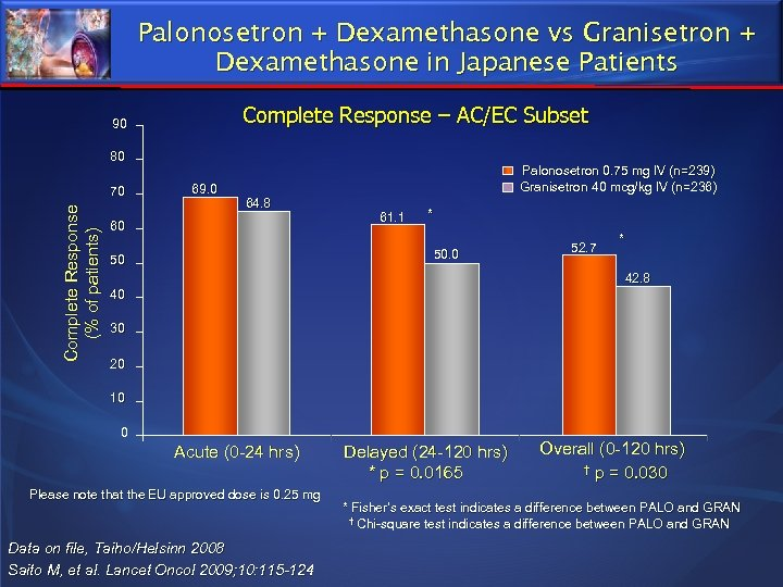 Palonosetron + Dexamethasone vs Granisetron + Dexamethasone in Japanese Patients Complete Response – AC/EC