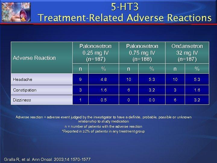 5 -HT 3 Treatment-Related Adverse Reactions Palonosetron 0. 25 mg IV (n=187) Palonosetron 0.