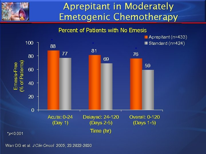Aprepitant in Moderately Emetogenic Chemotherapy Percent of Patients with No Emesis 100 Emesis-Free (%