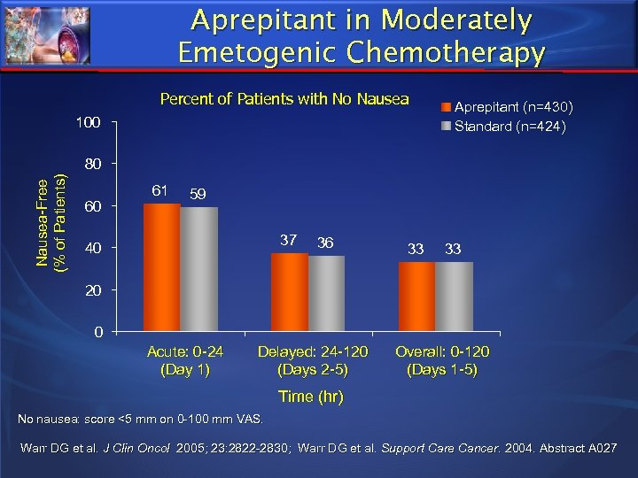 Aprepitant in Moderately Emetogenic Chemotherapy Percent of Patients with No Nausea 100 Aprepitant (n=430)