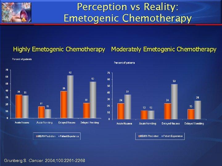 Perception vs Reality: Emetogenic Chemotherapy Highly Emetogenic Chemotherapy Moderately Emetogenic Chemotherapy Grunberg S. Cancer.