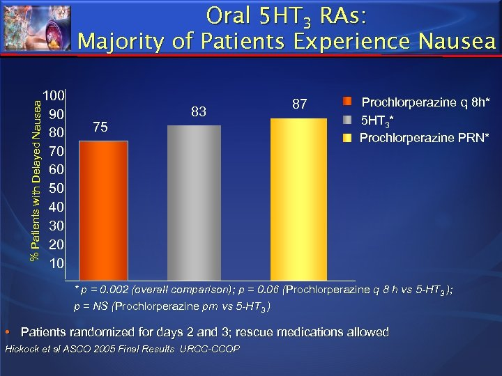 Oral 5 HT 3 RAs: Majority of Patients Experience Nausea % Patients with Delayed
