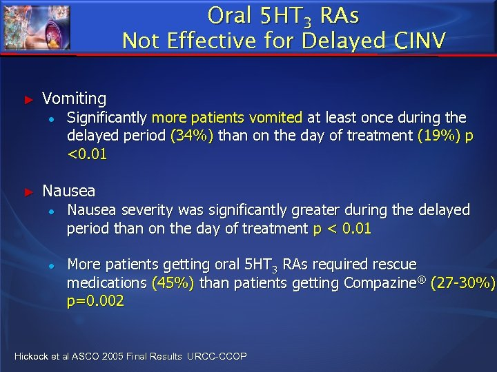 Oral 5 HT 3 RAs Not Effective for Delayed CINV ► Vomiting ● ►