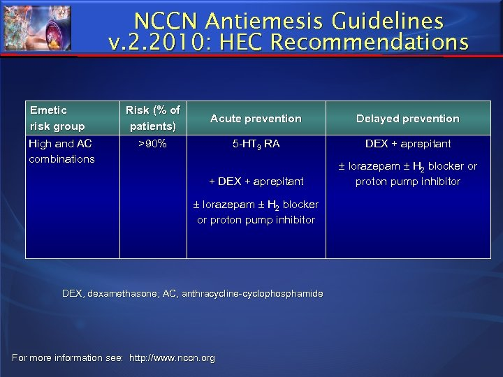 NCCN Antiemesis Guidelines v. 2. 2010: HEC Recommendations Emetic risk group Acute prevention Delayed