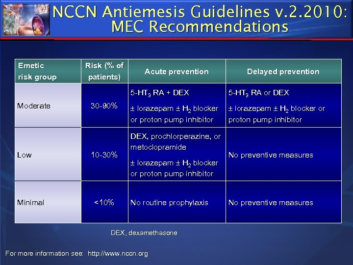 NCCN Antiemesis Guidelines v. 2. 2010: MEC Recommendations Emetic risk group Risk (% of