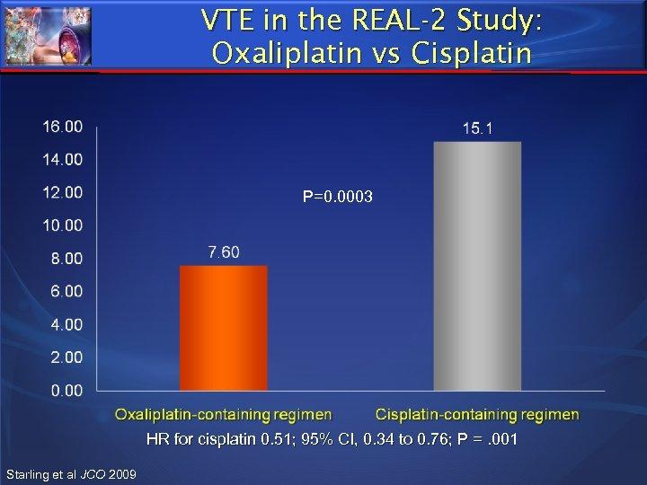 VTE in the REAL-2 Study: Oxaliplatin vs Cisplatin P=0. 0003 HR for cisplatin 0.
