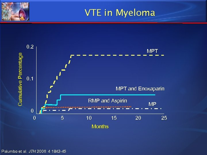 VTE in Myeloma Cumulative Percentage 0. 2 MPT 0. 1 MPT and Enoxaparin RMP