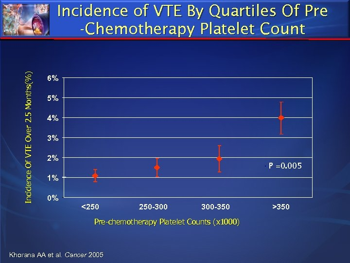 Incidence Of VTE Over 2. 5 Months(%) Incidence of VTE By Quartiles Of Pre