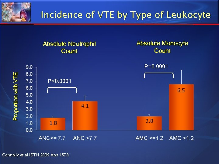 Incidence of VTE by Type of Leukocyte Absolute Neutrophil Count Absolute Monocyte Count Proportion