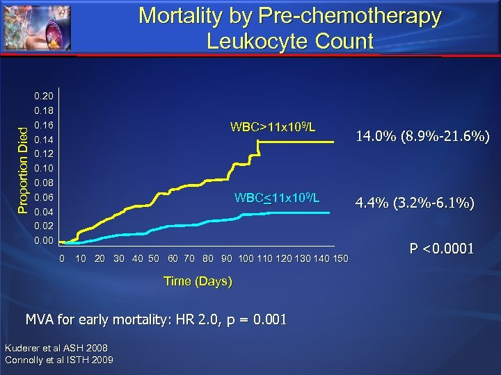 Proportion Died Mortality by Pre-chemotherapy Leukocyte Count 0. 20 0. 18 0. 16 0.