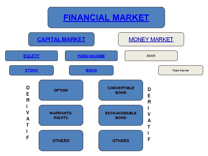 FINANCIAL MARKET CAPITAL MARKET MONEY MARKET EQUITY FIXED INCOME STOCK BOND D E R