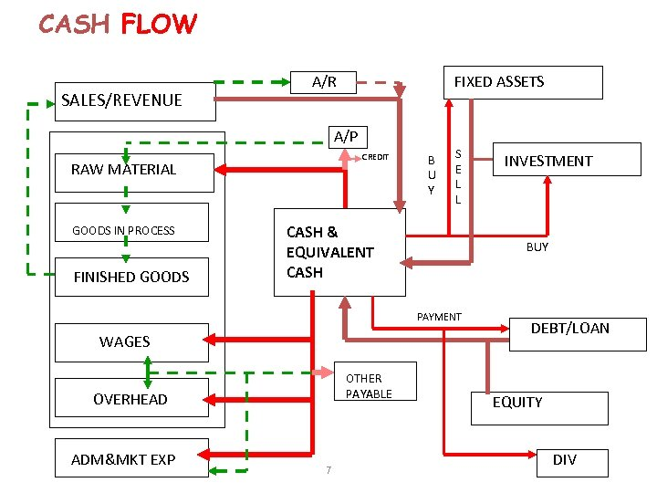 CASH FLOW SALES/REVENUE A/R FIXED ASSETS A/P CREDIT RAW MATERIAL GOODS IN PROCESS FINISHED
