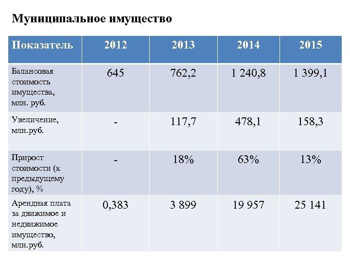 Муниципальное имущество Показатель 2012 2013 2014 2015 Балансовая стоимость имущества, млн. руб. 645 762,