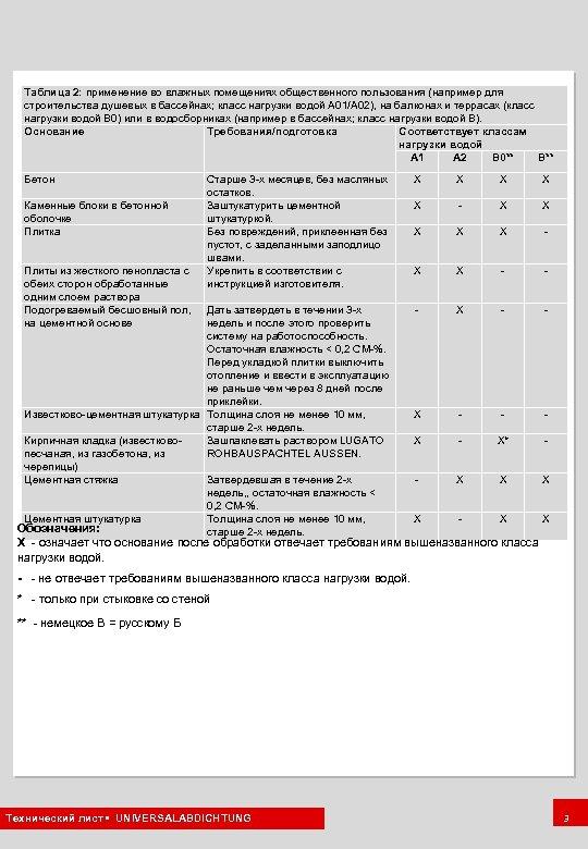 Таблица 2: применение во влажных помещениях общественного пользования (например для строительства душевых в бассейнах;