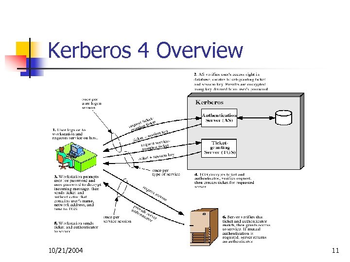 Kerberos 4 Overview 10/21/2004 11