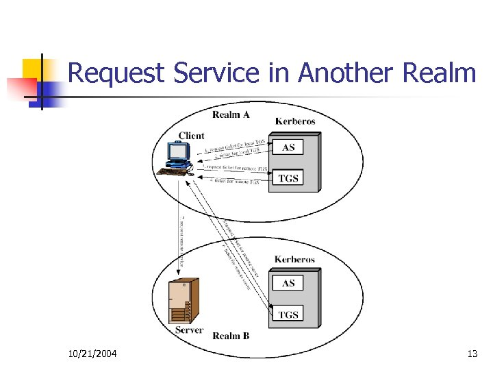 Request Service in Another Realm 10/21/2004 13
