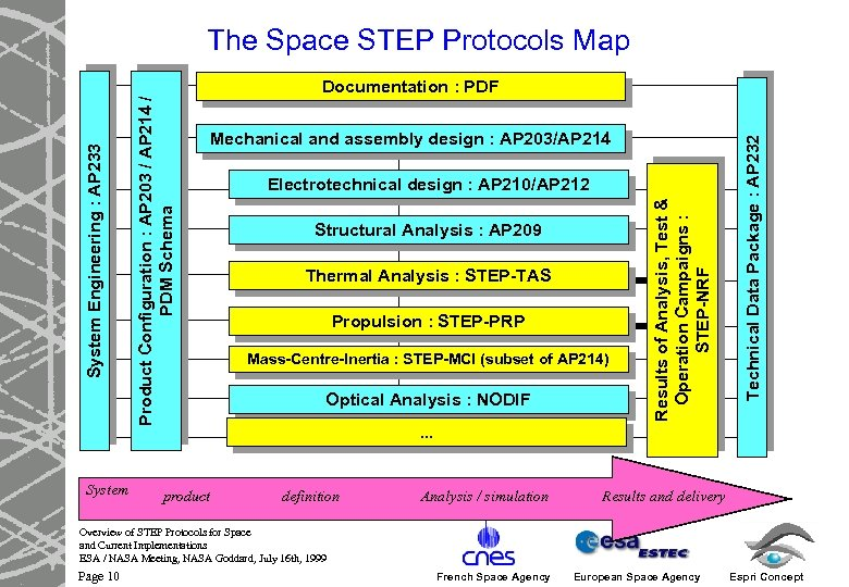 The Space STEP Protocols Map System product Electrotechnical design : AP 210/AP 212 Structural