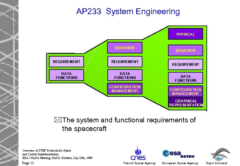 AP 233 System Engineering PHYSICAL BEHAVIOR REQUIREMENT DATA FUNCTIONS CONFIGURATION MANAGEMENT GRAPHICAL REPRESENTATION *The