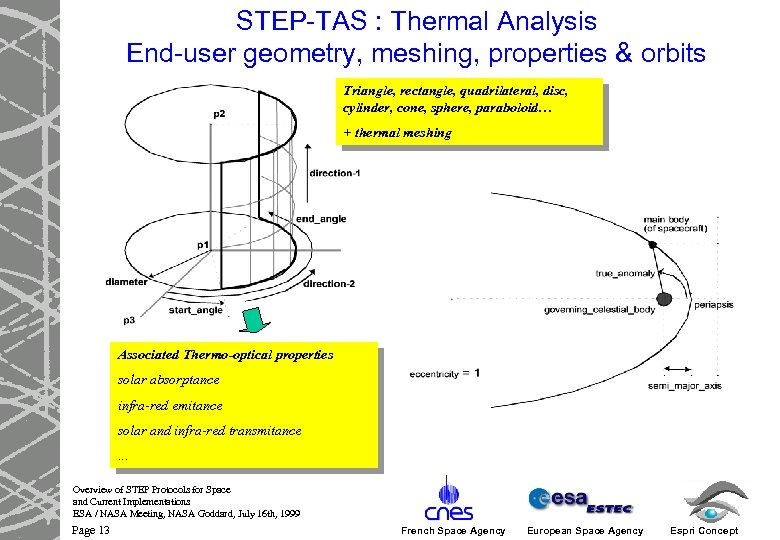 STEP-TAS : Thermal Analysis End-user geometry, meshing, properties & orbits Triangle, rectangle, quadrilateral, disc,