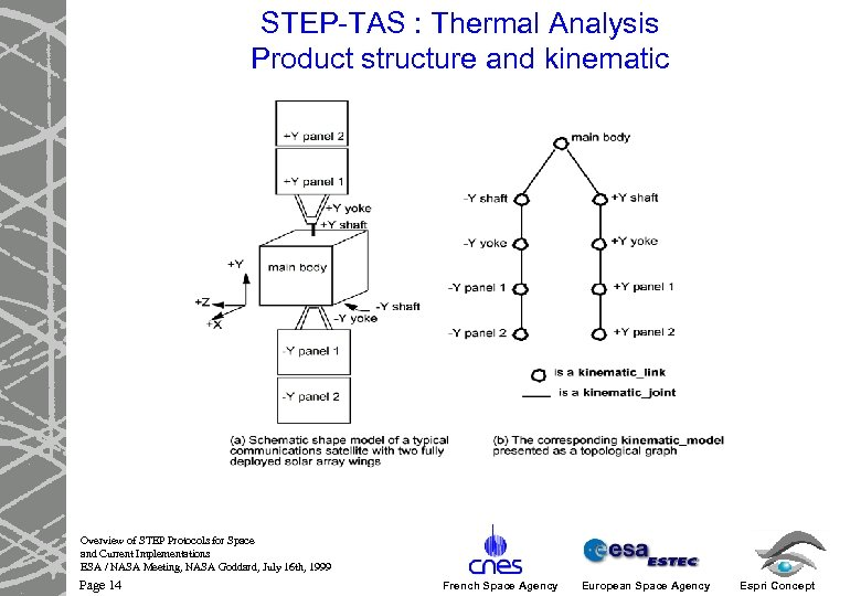 STEP-TAS : Thermal Analysis Product structure and kinematic Overview of STEP Protocols for Space
