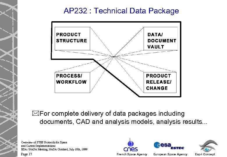 AP 232 : Technical Data Package *For complete delivery of data packages including documents,