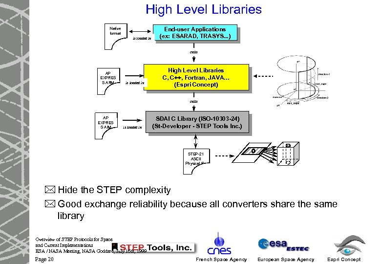 High Level Libraries Native format is loaded in End-user Applications (ex: ESARAD, TRASYS. .