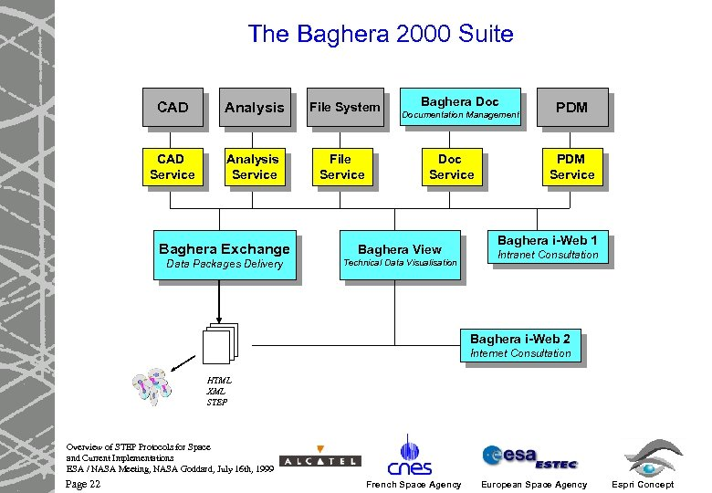 The Baghera 2000 Suite CAD Analysis File System CAD Service Analysis Service File Service