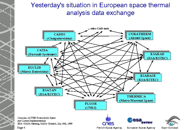 Yesterday's situation in European space thermal analysis data exchange. . . other CAD tools