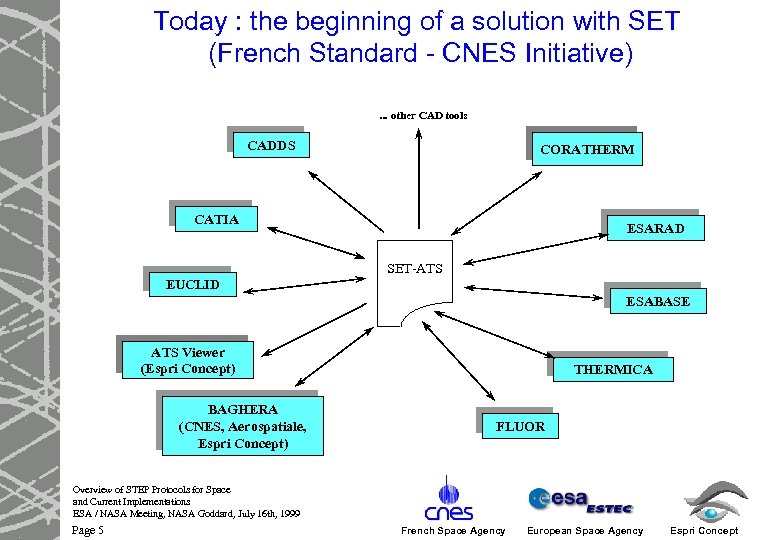 Today : the beginning of a solution with SET (French Standard - CNES Initiative).