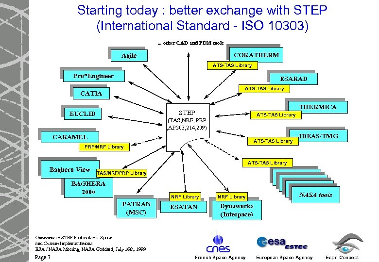 Starting today : better exchange with STEP (International Standard - ISO 10303). . .
