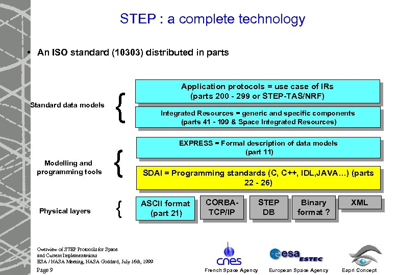 STEP : a complete technology • An ISO standard (10303) distributed in parts Standard
