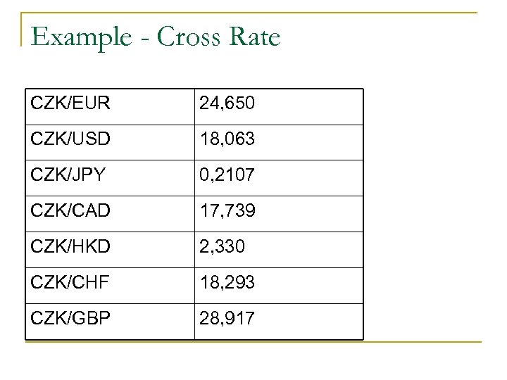 Example - Cross Rate CZK/EUR 24, 650 CZK/USD 18, 063 CZK/JPY 0, 2107 CZK/CAD