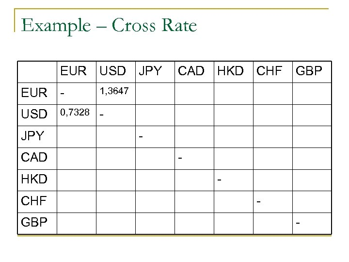 Example – Cross Rate EUR USD EUR - 1, 3647 USD 0, 7328 -