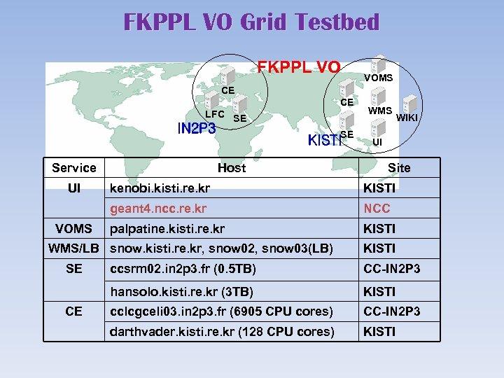 FKPPL VO Grid Testbed FKPPL VO VOMS CE CE LFC SE IN 2 P