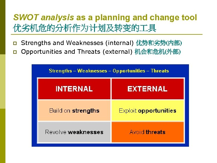 SWOT analysis as a planning and change tool 优劣机危的分析作为计划及转变的 具 p p Strengths and